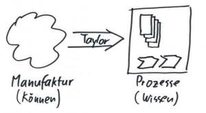 Taylorismus: Zerlegung der Prozesse